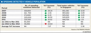 SPEEDING DETECTED V VEHICLE POPULATION May2012