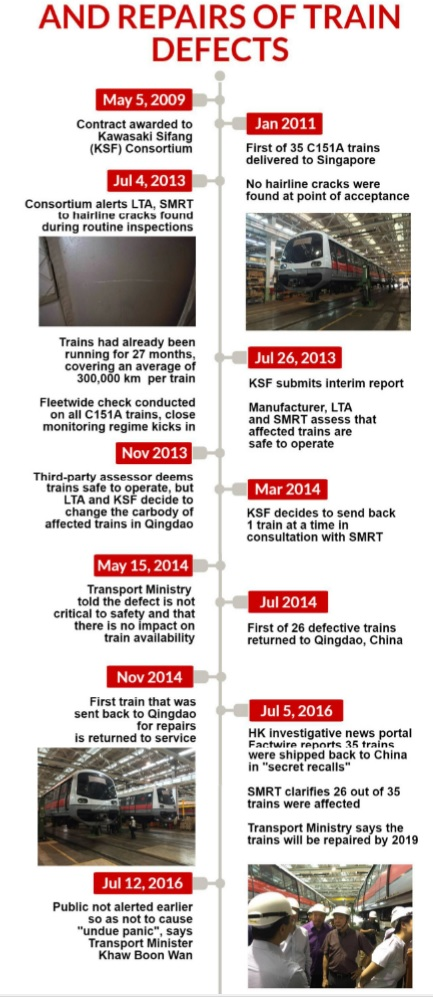 timeline discovery and repairs of train defects - source: ChannelNewsAsia